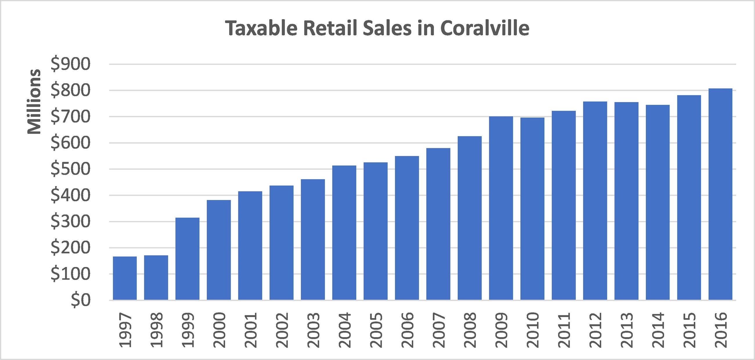 Taxable Retail Sales in Coralville_1997 to 2016